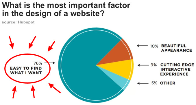 What is the most important factor in the design of a website? - graphic